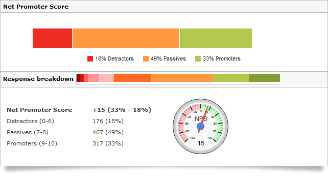 Net Promoter Score - reporting